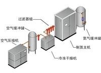 除菌系统的设计原则与流程