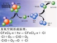 采纳哪种方法可让臭氧发生器冷却系统冷却呢?
